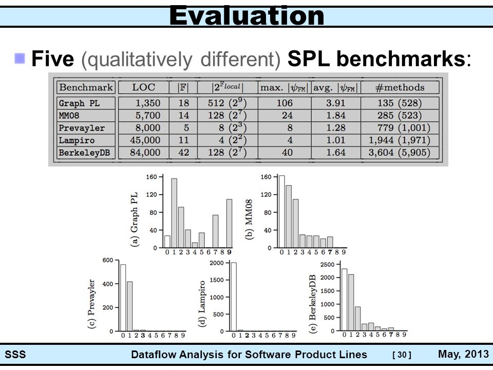 [ 30 ] Dataflow Analysis for Software Product Lines May, 2013 SSS Evaluation Five (qualitatively different) SPL benchmarks: