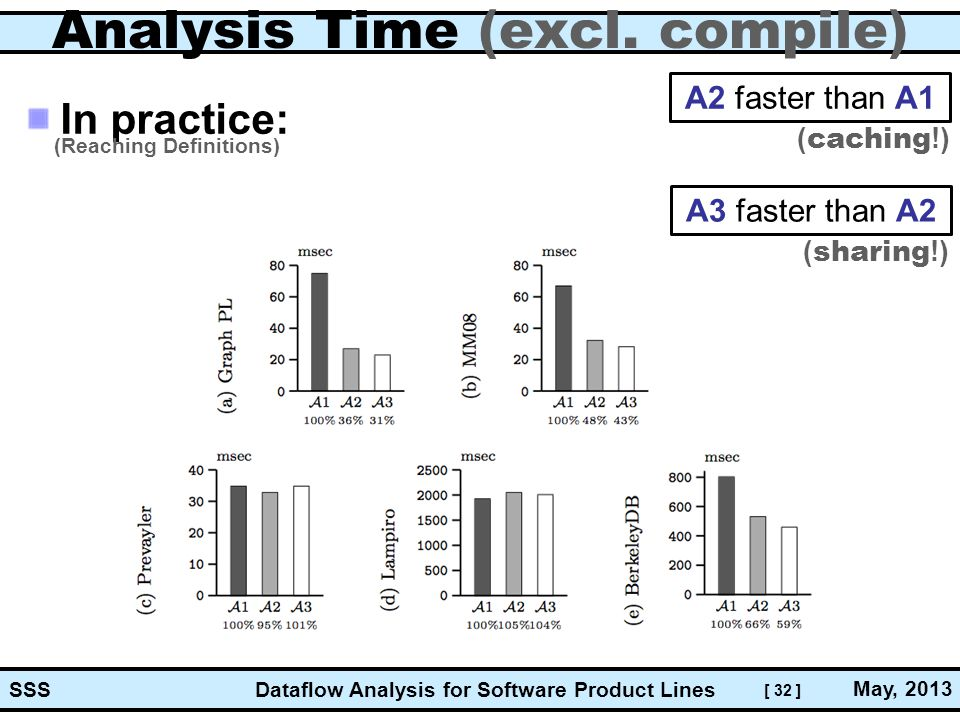 [ 32 ] Dataflow Analysis for Software Product Lines May, 2013 SSS Analysis Time (excl.