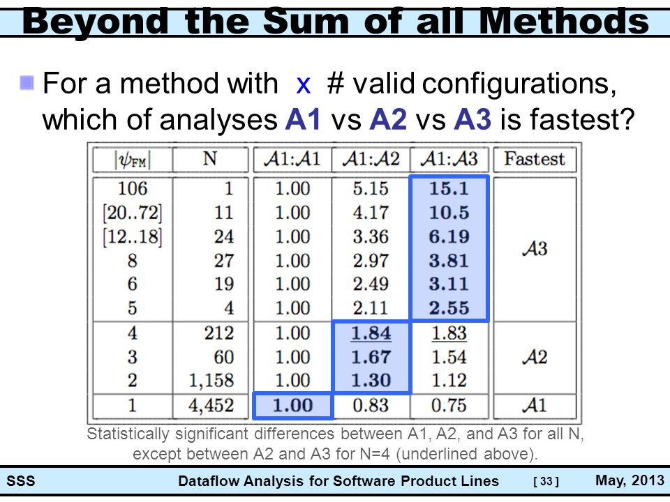 [ 33 ] Dataflow Analysis for Software Product Lines May, 2013 SSS Beyond the Sum of all Methods For a method with x # valid configurations, which of analyses A1 vs A2 vs A3 is fastest.