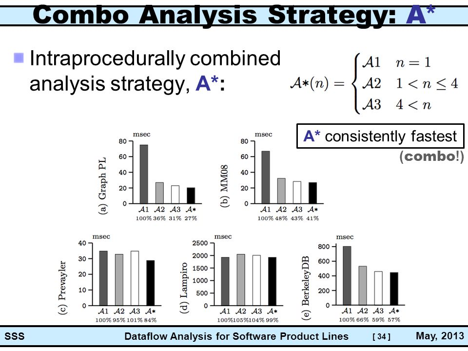 [ 34 ] Dataflow Analysis for Software Product Lines May, 2013 SSS Combo Analysis Strategy: A * Intraprocedurally combined analysis strategy, A*: A* consistently fastest ( combo !)