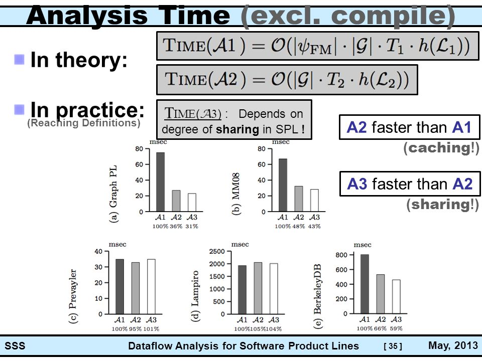 [ 35 ] Dataflow Analysis for Software Product Lines May, 2013 SSS Analysis Time (excl. compile) In theory: In practice: T IME ( A 3 ) : Depends on deg