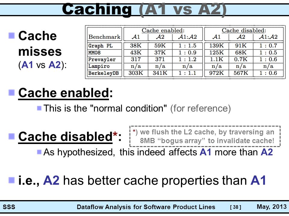 [ 38 ] Dataflow Analysis for Software Product Lines May, 2013 SSS Caching (A1 vs A2) Cache misses (A1 vs A2): Cache enabled: This is the normal condition (for reference) Cache disabled*: As hypothesized, this indeed affects A1 more than A2 i.e., A2 has better cache properties than A1 *) we flush the L2 cache, by traversing an 8MB bogus array to invalidate cache!