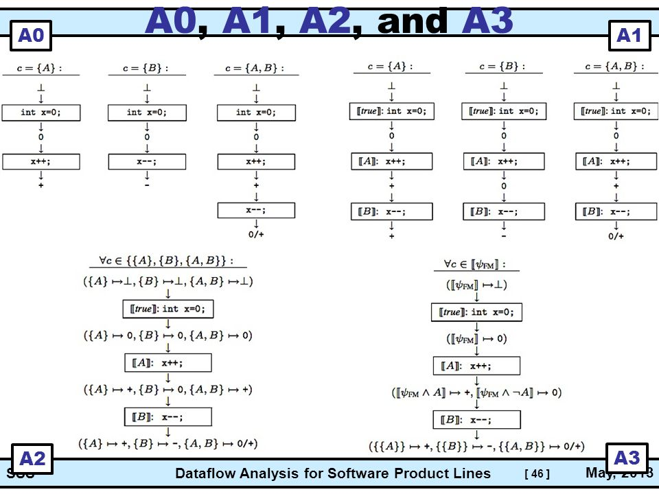 [ 46 ] Dataflow Analysis for Software Product Lines May, 2013 SSS A0, A1, A2, and A3 A0 A1 A2 A3