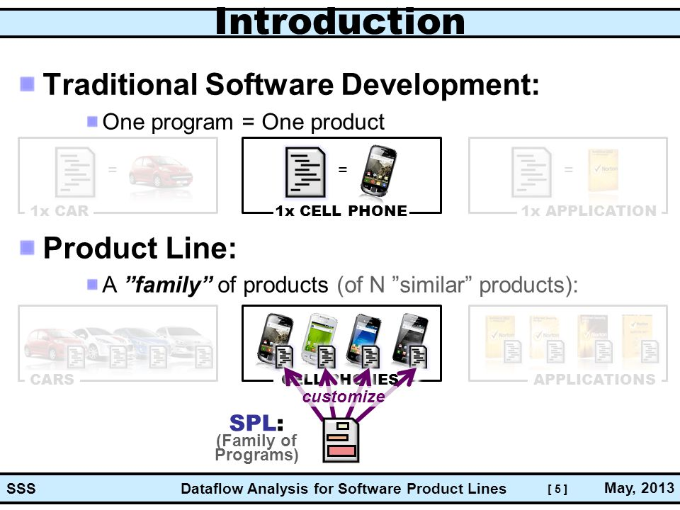[ 5 ] Dataflow Analysis for Software Product Lines May, 2013 SSS Introduction Traditional Software Development: One program = One product Product Line