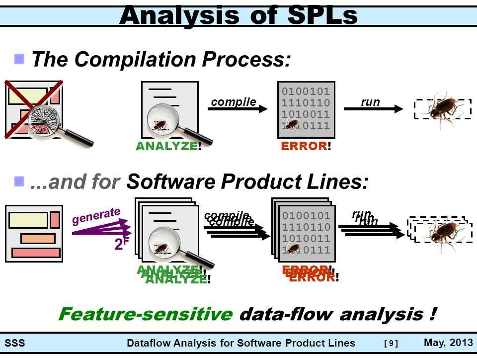 [ 9 ] Dataflow Analysis for Software Product Lines May, 2013 SSS result 0100101 1110110 1010011 1110111 0100101 1110110 1010011 1110111 Analysis of SPLs The Compilation Process:...and for Software Product Lines: 0100101 1110110 1010011 1110111 result compile run ERROR.