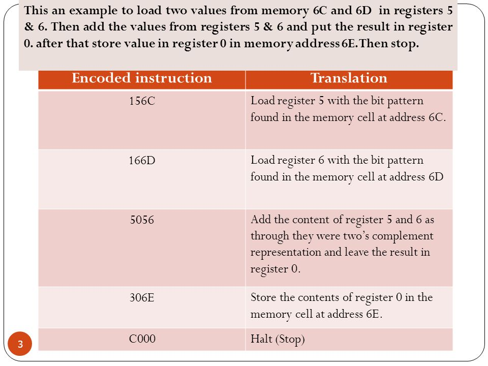 TranslationEncoded instruction Load register 5 with the bit pattern found in the memory cell at address 6C.