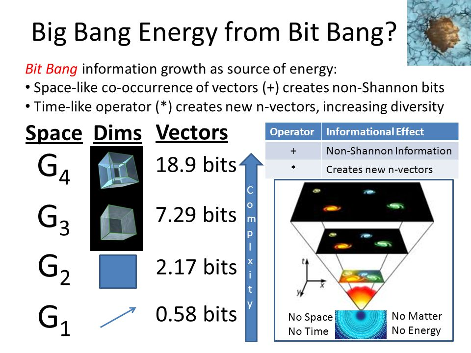 Vectors 2.17 bits 0.58 bits Big Bang Energy from Bit Bang.