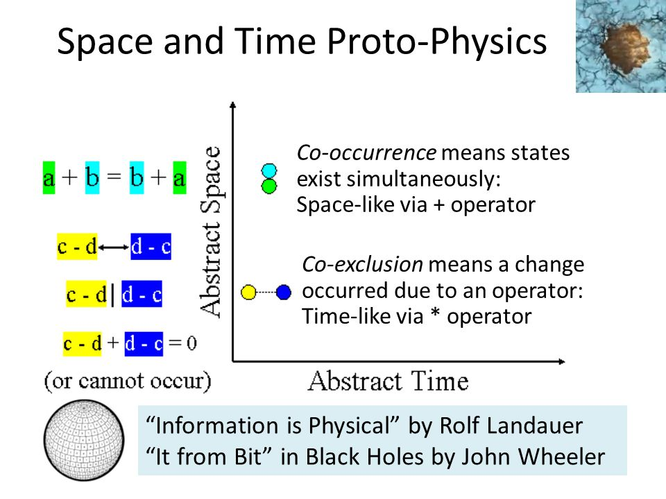 Space and Time Proto-Physics Co-occurrence means states exist simultaneously: Space-like via + operator Co-exclusion means a change occurred due to an operator: Time-like via * operator Information is Physical by Rolf Landauer It from Bit in Black Holes by John Wheeler