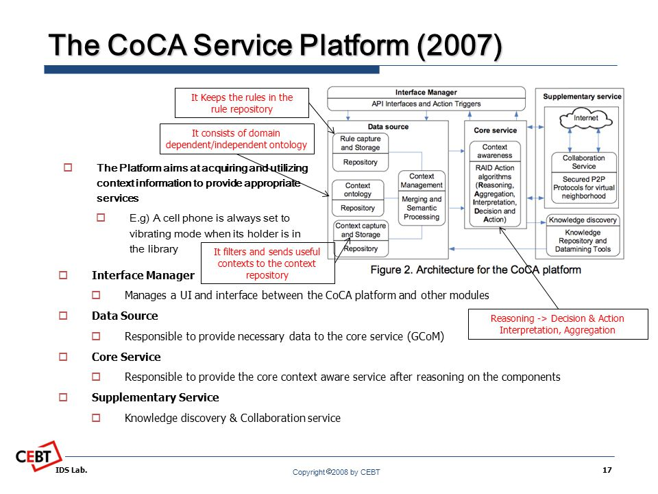 Copyright  2008 by CEBT The CoCA Service Platform (2007) IDS Lab.17  Interface Manager  Manages a UI and interface between the CoCA platform and other modules  Data Source  Responsible to provide necessary data to the core service (GCoM)  Core Service  Responsible to provide the core context aware service after reasoning on the components  Supplementary Service  Knowledge discovery & Collaboration service  The Platform aims at acquiring and utilizing context information to provide appropriate services  E.g) A cell phone is always set to vibrating mode when its holder is in the library It filters and sends useful contexts to the context repository It Keeps the rules in the rule repository It consists of domain dependent/independent ontology Reasoning -> Decision & Action Interpretation, Aggregation