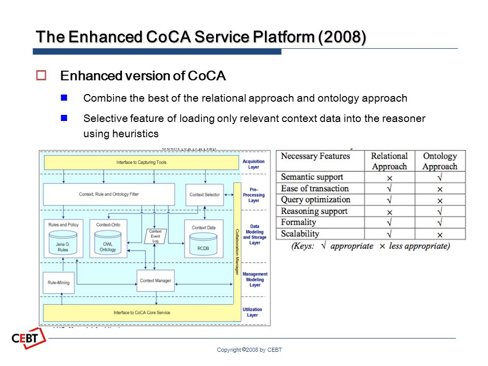 Copyright  2008 by CEBT The Enhanced CoCA Service Platform (2008)  Enhanced version of CoCA Combine the best of the relational approach and ontology approach Selective feature of loading only relevant context data into the reasoner using heuristics