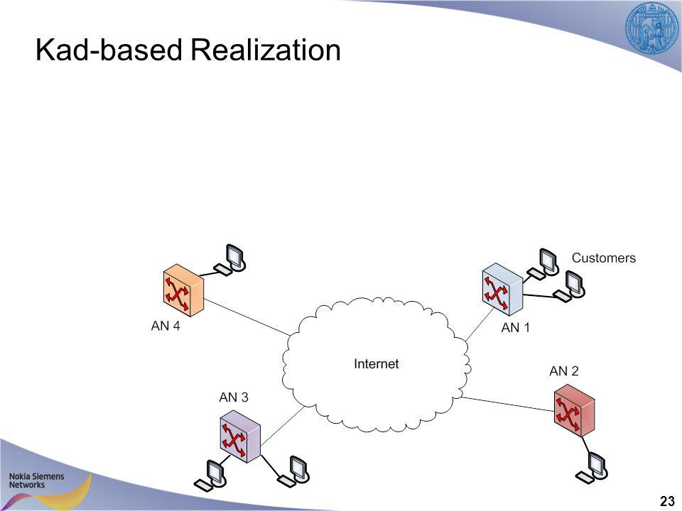 Kad-based Realization 23