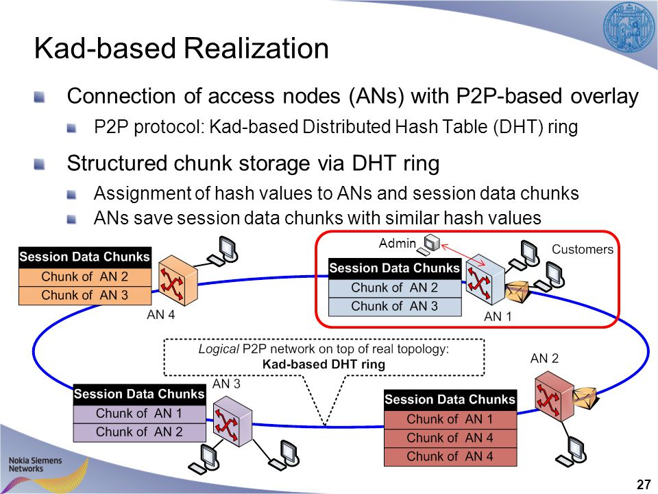 Kad-based Realization Connection of access nodes (ANs) with P2P-based overlay P2P protocol: Kad-based Distributed Hash Table (DHT) ring Structured chunk storage via DHT ring Assignment of hash values to ANs and session data chunks ANs save session data chunks with similar hash values 27 Admin