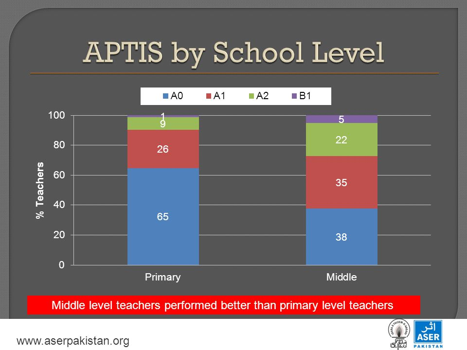www.aserpakistan.org Middle level teachers performed better than primary level teachers