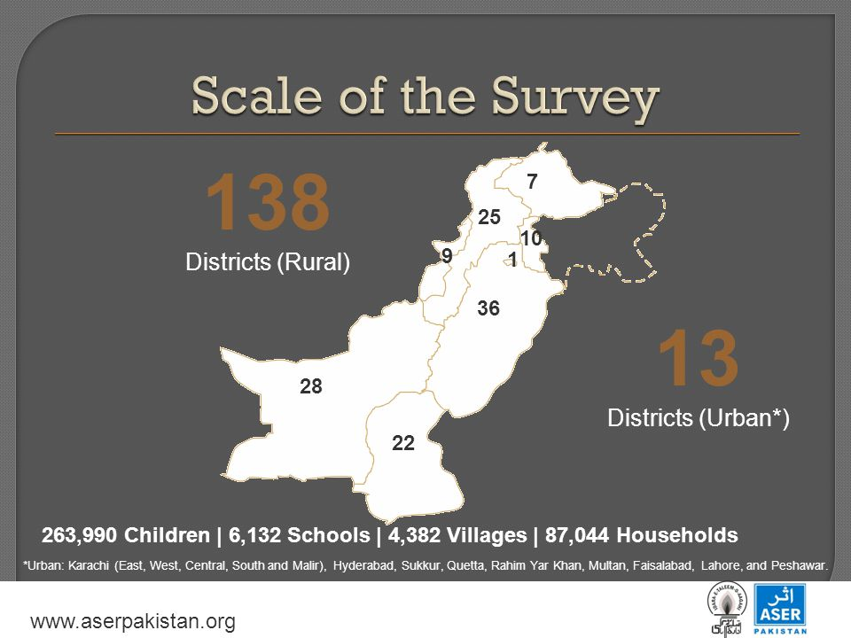 www.aserpakistan.org 138 Districts (Rural) 263,990 Children | 6,132 Schools | 4,382 Villages | 87,044 Households 13 Districts (Urban*) *Urban: Karachi (East, West, Central, South and Malir), Hyderabad, Sukkur, Quetta, Rahim Yar Khan, Multan, Faisalabad, Lahore, and Peshawar.