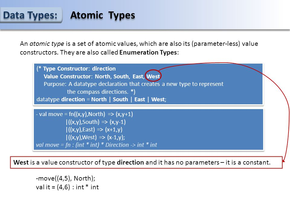 Data Types: Atomic Types (* Type Constructor: direction Value Constructor: North, South, East, West Purpose: A datatype declaration that creates a new type to represent the compass directions.