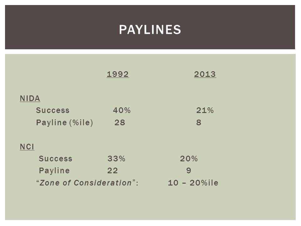 1992 2013 NIDA Success 40% 21% Payline (%ile) 28 8 NCI Success 33% 20% Payline 22 9 Zone of Consideration : 10 – 20%ile PAYLINES