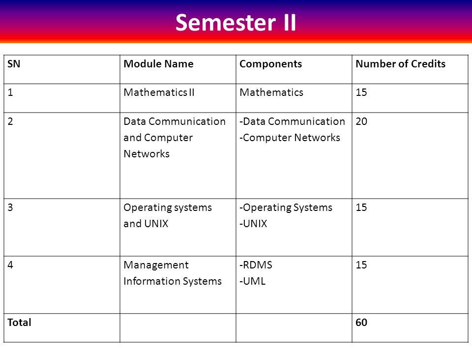 Semester II SNModule NameComponentsNumber of Credits 1Mathematics IIMathematics15 2 Data Communication and Computer Networks -Data Communication -Computer Networks 20 3 Operating systems and UNIX -Operating Systems -UNIX 15 4 Management Information Systems -RDMS -UML 15 Total60