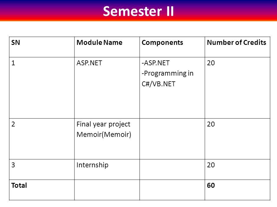 Semester II SNModule NameComponentsNumber of Credits 1ASP.NET -ASP.NET -Programming in C#/VB.NET 20 2 Final year project Memoir(Memoir) 20 3Internship20 Total60