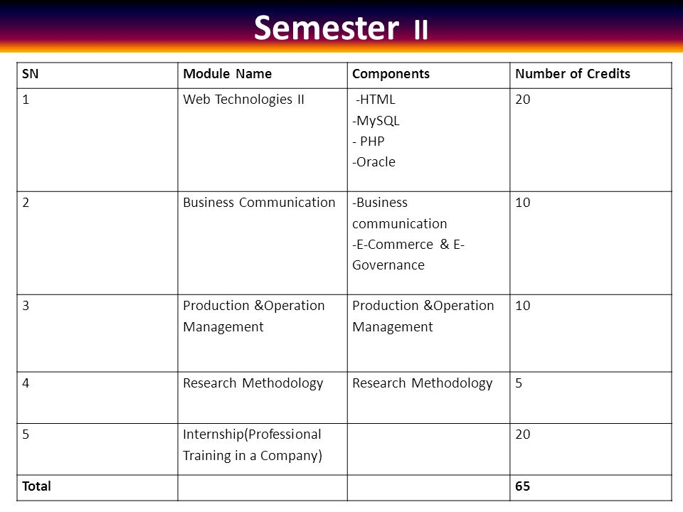 Semester II SNModule NameComponentsNumber of Credits 1Web Technologies II -HTML -MySQL - PHP -Oracle 20 2Business Communication -Business communication -E-Commerce & E- Governance 10 3 Production &Operation Management 10 4Research Methodology 5 5 Internship(Professional Training in a Company) 20 Total65