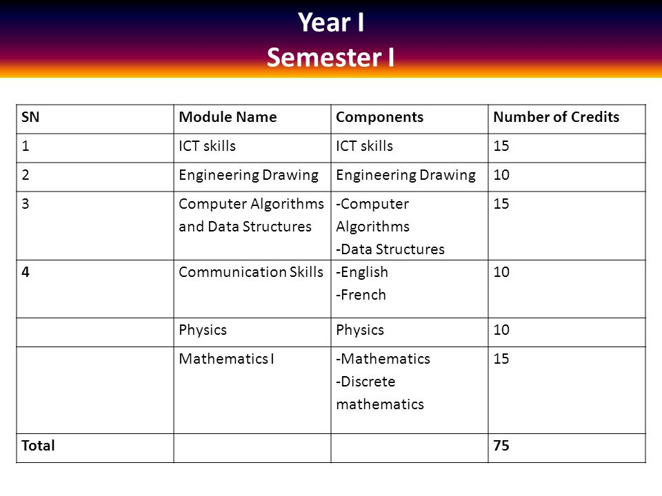 Year I Semester I SNModule NameComponentsNumber of Credits 1ICT skills 15 2Engineering Drawing 10 3 Computer Algorithms and Data Structures -Computer Algorithms -Data Structures 15 4Communication Skills -English -French 10 Physics 10 Mathematics I -Mathematics -Discrete mathematics 15 Total75