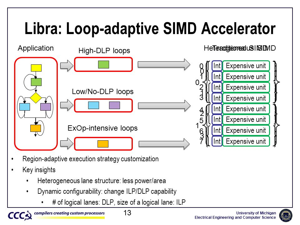 University of Michigan Electrical Engineering and Computer Science Region-adaptive execution strategy customization Key insights Heterogeneous lane structure: less power/area Dynamic configurability: change ILP/DLP capability # of logical lanes: DLP, size of a logical lane: ILP Libra: Loop-adaptive SIMD Accelerator 13 High-DLP loops Low/No-DLP loops Application ExOp-intensive loops IntExpensive unit IntExpensive unit IntExpensive unit IntExpensive unit IntExpensive unit IntExpensive unit IntExpensive unit IntExpensive unit Traditional SIMDHeterogeneous SIMD 0 1 2 3 4 5 6 7 0 1 2 3 0 1