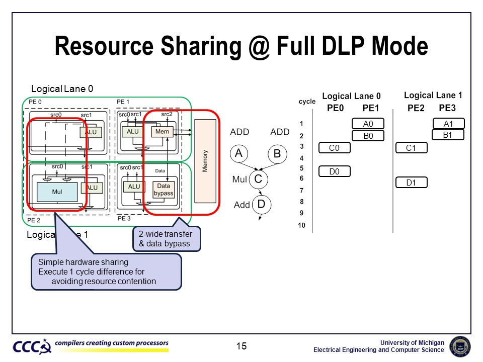 University of Michigan Electrical Engineering and Computer Science Resource Sharing @ Full DLP Mode 15 Logical Lane 0 Logical Lane 1 2-wide transfer & data bypass A0 B0 C0C0 D0 A1 B1 C1 D1 Simple hardware sharing Execute 1 cycle difference for avoiding resource contention