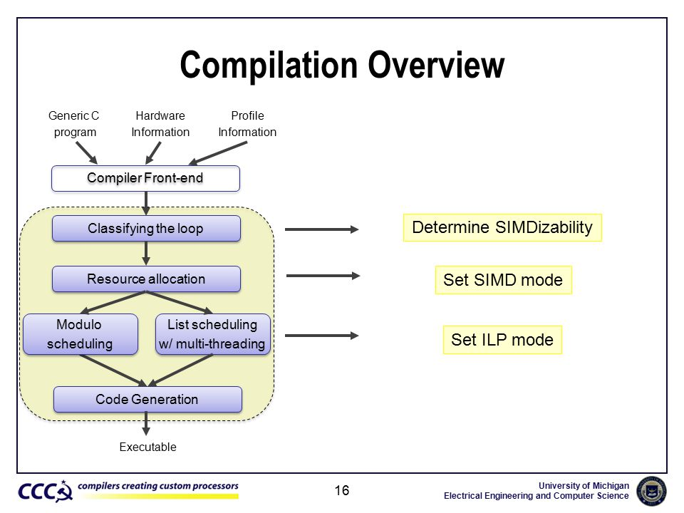 University of Michigan Electrical Engineering and Computer Science Compilation Overview 16 Compiler Front-end Classifying the loop Resource allocation Code Generation Generic C program Hardware Information Determine SIMDizability Set SIMD mode Set ILP mode Profile Information Modulo scheduling Modulo scheduling List scheduling w/ multi-threading List scheduling w/ multi-threading Executable