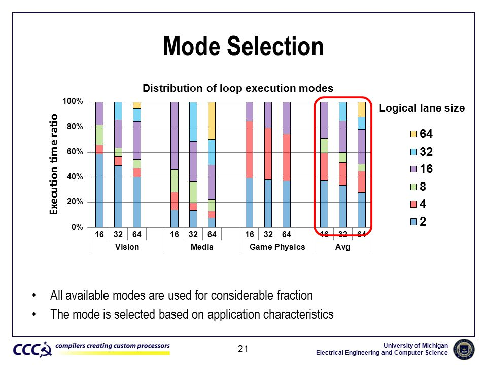 University of Michigan Electrical Engineering and Computer Science Mode Selection All available modes are used for considerable fraction The mode is selected based on application characteristics 21 Distribution of loop execution modes Logical lane size
