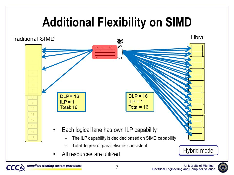 University of Michigan Electrical Engineering and Computer Science 8 9 10 11 12 13 14 15 1 2 3 4 5 6 7 0 Libra 8 9 10 11 12 13 14 15 Additional Flexibility on SIMD Each logical lane has own ILP capability –The ILP capability is decided based on SIMD capability –Total degree of parallelism is consistent All resources are utilized 7 for ( …… ) { } 1 2 3 4 5 6 7 0 Traditional SIMD 1 24 8 DLP = 1 ILP = 1 Total: 1 DLP = 1 ILP = 16 Total = 16 16 DLP = 2 ILP = 1 Total: 2 DLP = 2 ILP = 8 Total = 16 DLP = 4 ILP = 1 Total: 4 DLP = 4 ILP = 4 Total = 16 DLP = 8 ILP = 1 Total: 8 DLP = 8 ILP = 2 Total = 16 DLP = 16 ILP = 1 Total: 16 DLP = 16 ILP = 1 Total = 16 Full DLP mode Full ILP mode Hybrid mode