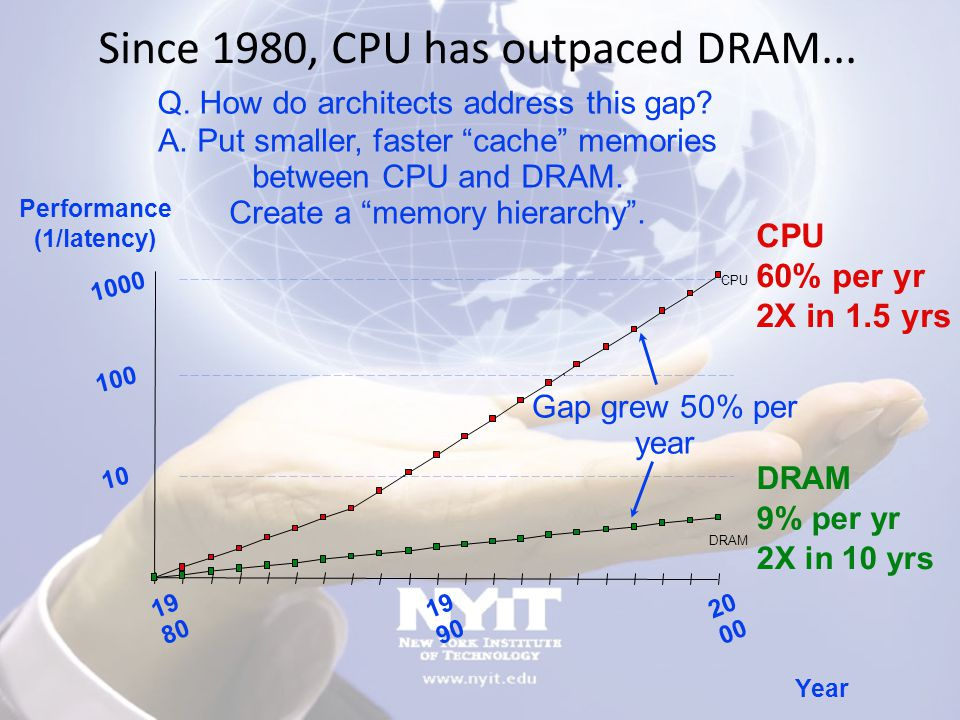 Since 1980, CPU has outpaced DRAM...