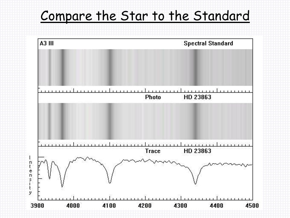 Compare the Star to the Standard