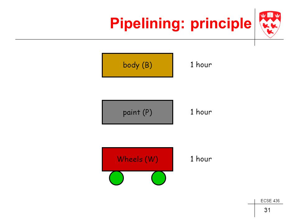 ECSE 436 31 body (B) 1 hour paint (P) 1 hour Wheels (W) 1 hour Pipelining: principle