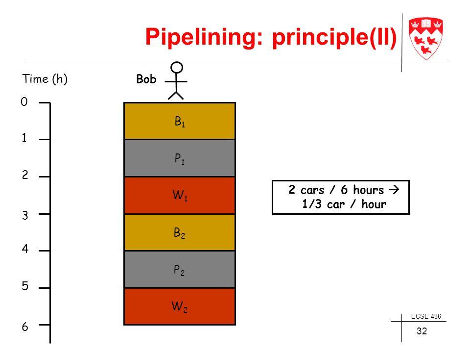 ECSE 436 32 BobTime (h) 1 2 3 4 5 6 B1B1 0 P1P1 W1W1 B2B2 P2P2 W2W2 2 cars / 6 hours  1/3 car / hour Pipelining: principle(II)