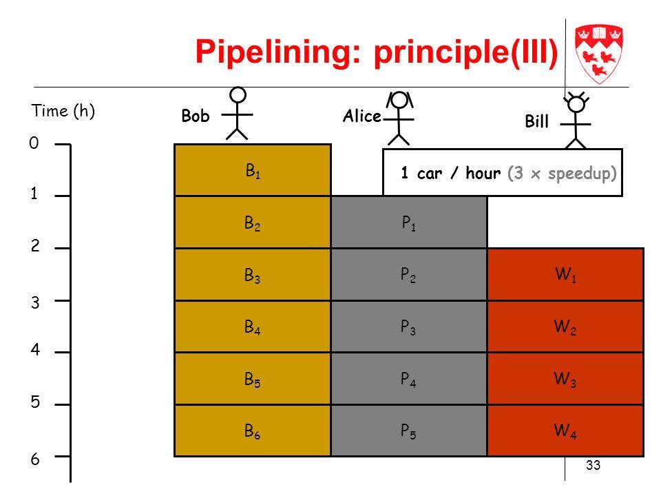 ECSE 436 33 Bob Time (h) 1 2 3 4 5 6 B1B1 0 P1P1 W1W1 B2B2 P2P2 W2W2 Alice Bill B3B3 B4B4 B5B5 B6B6 P3P3 P4P4 P5P5 W3W3 W4W4 1 car / hour (3 x speedup) Pipelining: principle(III)