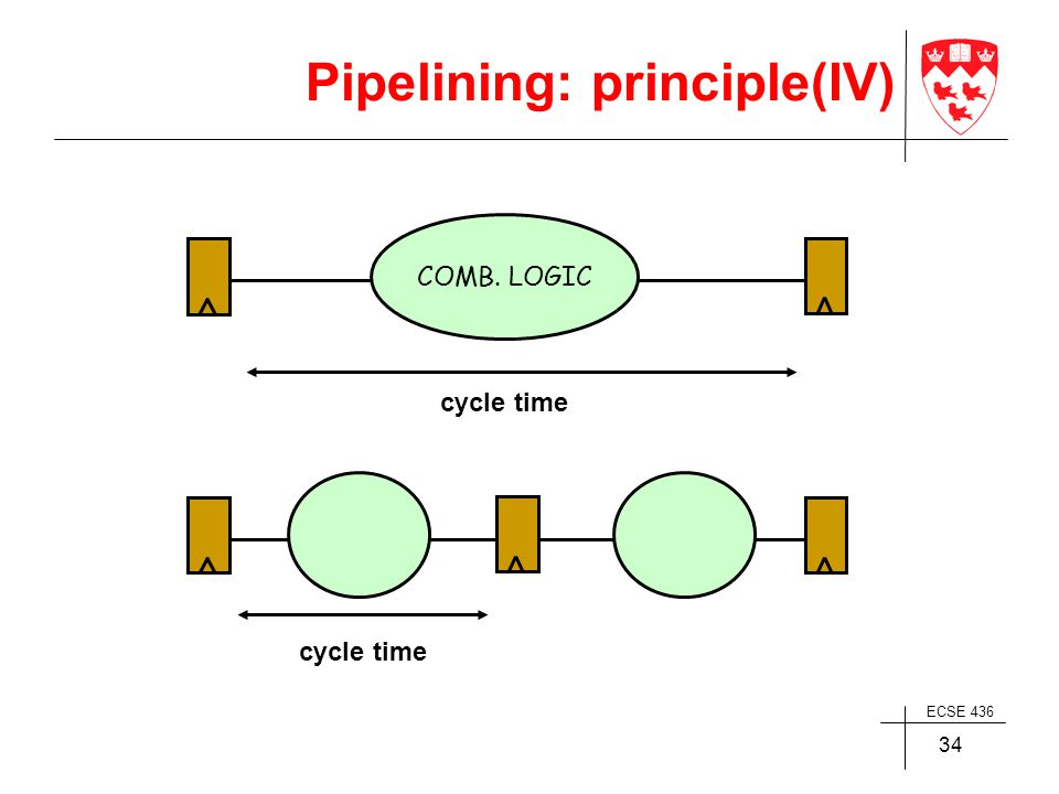 ECSE 436 34 COMB. LOGIC cycle time Pipelining: principle(IV)