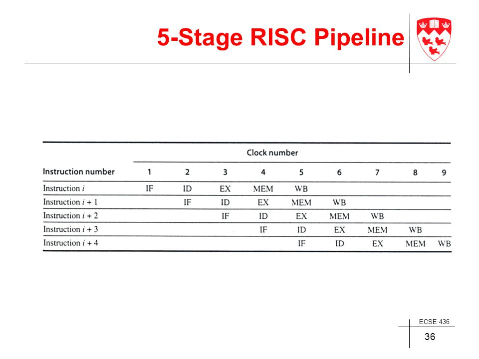 ECSE 436 36 5-Stage RISC Pipeline
