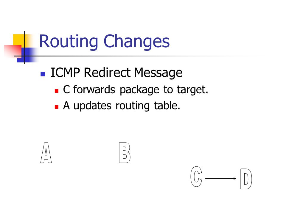 Routing Changes ICMP Redirect Message C forwards package to target. A updates routing table.