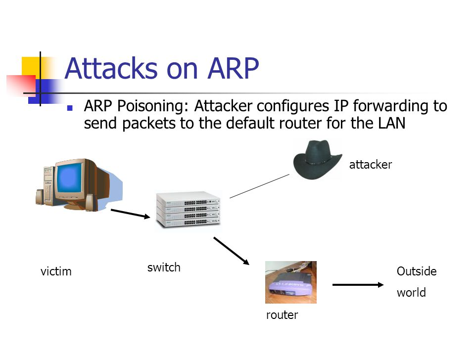 Attacks on ARP ARP Poisoning: Attacker configures IP forwarding to send packets to the default router for the LAN victim attacker switch router Outside world