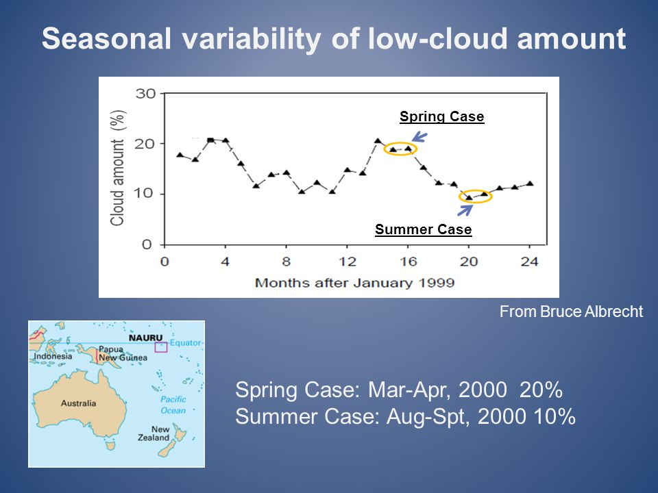 Seasonal variability of low-cloud amount Spring Case: Mar-Apr, 2000 20% Summer Case: Aug-Spt, 2000 10% Spring Case Summer Case From Bruce Albrecht