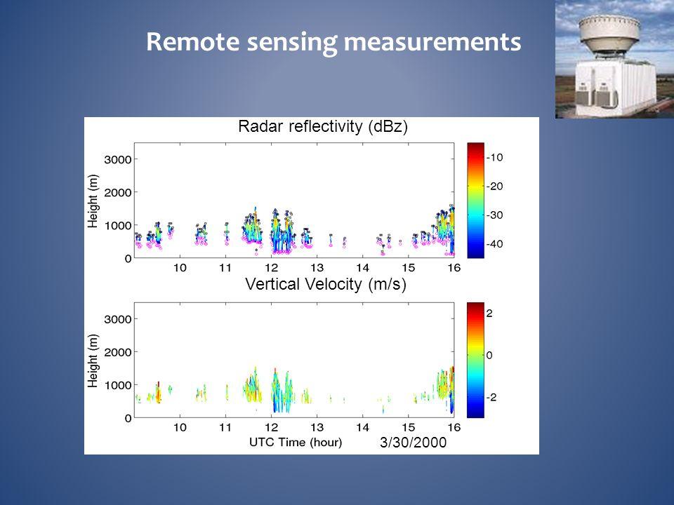 Remote sensing measurements Radar reflectivity (dBz) 3/30/2000 Vertical Velocity (m/s)
