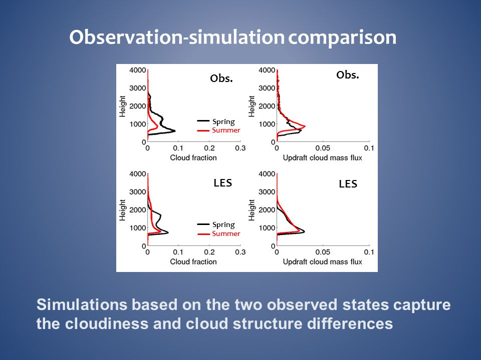 Observation-simulation comparison Obs. LES Summer Spring Summer Spring Simulations based on the two observed states capture the cloudiness and cloud s