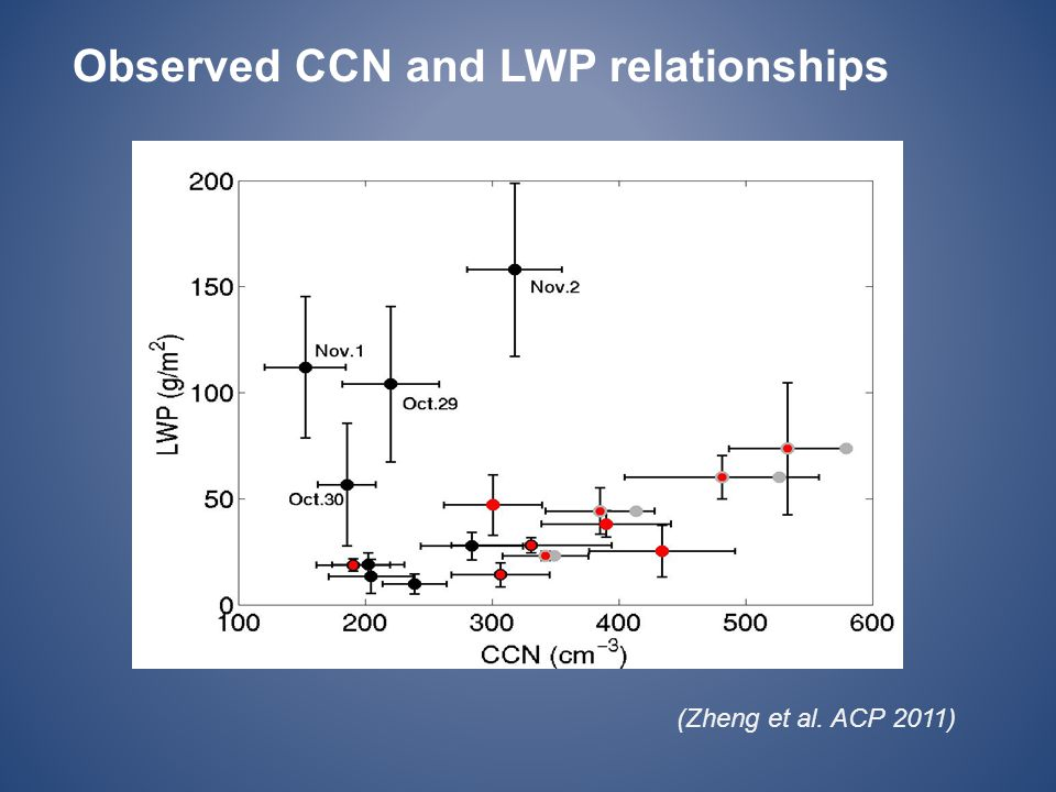 Observed CCN and LWP relationships (Zheng et al. ACP 2011)