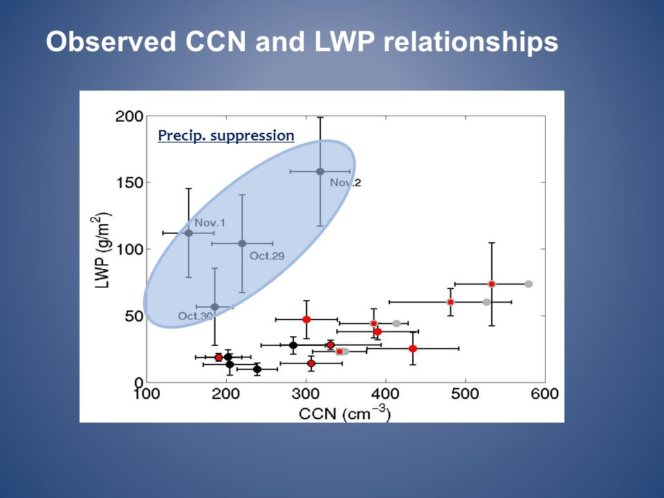 Observed CCN and LWP relationships Precip. suppression
