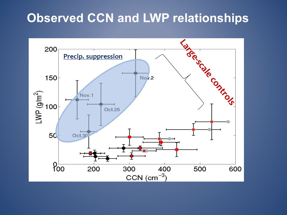 Observed CCN and LWP relationships Precip. suppression Large-scale controls
