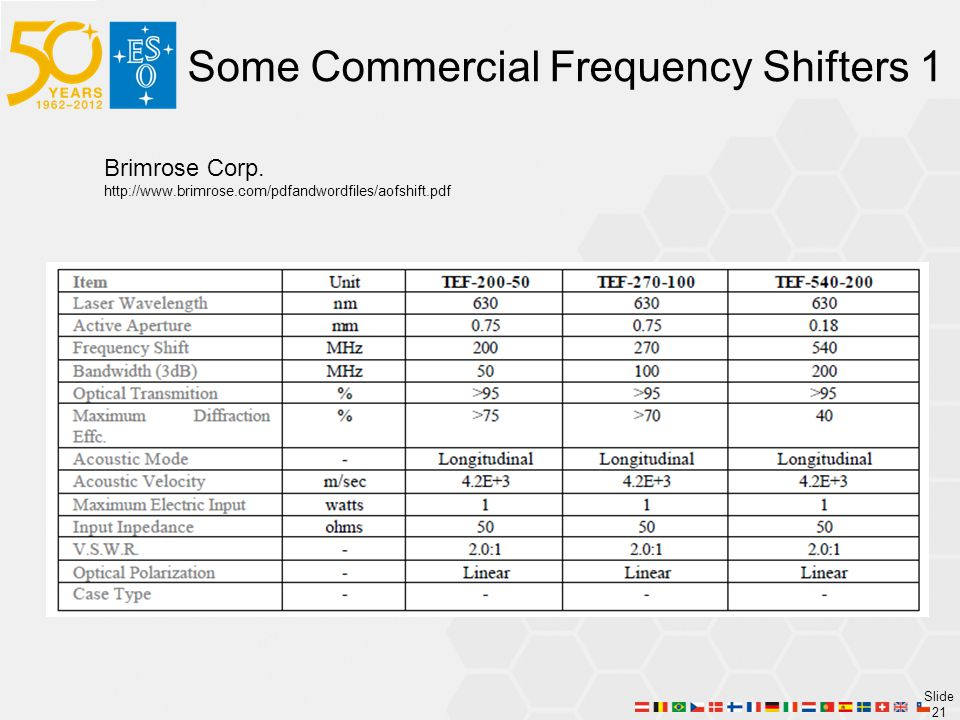 Slide 21 Some Commercial Frequency Shifters 1 Brimrose Corp.