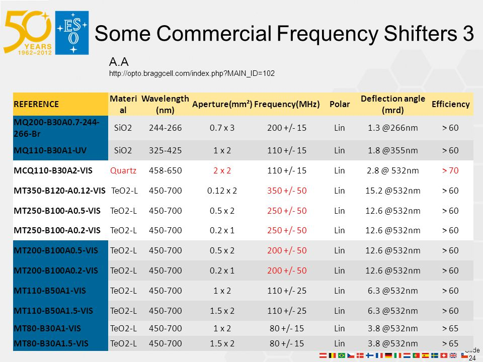 Slide 24 Some Commercial Frequency Shifters 3 A.A http://opto.braggcell.com/index.php?MAIN_ID=102 REFERENCE Materi al Wavelength (nm) Aperture(mm²)Frequency(MHz)Polar Deflection angle (mrd) Efficiency MQ200-B30A0.7-244- 266-Br SiO2244-2660.7 x 3200 +/- 15Lin1.3 @266nm> 60 MQ110-B30A1-UVSiO2325-4251 x 2110 +/- 15Lin1.8 @355nm> 60 MCQ110-B30A2-VISQuartz458-6502 x 2110 +/- 15Lin2.8 @ 532nm> 70 MT350-B120-A0.12-VIS TeO2-L450-7000.12 x 2350 +/- 50Lin15.2 @532nm> 60 MT250-B100-A0.5-VISTeO2-L450-7000.5 x 2250 +/- 50Lin12.6 @532nm> 60 MT250-B100-A0.2-VISTeO2-L450-7000.2 x 1250 +/- 50Lin12.6 @532nm> 60 MT200-B100A0.5-VISTeO2-L450-7000.5 x 2200 +/- 50Lin12.6 @532nm> 60 MT200-B100A0.2-VISTeO2-L450-7000.2 x 1200 +/- 50Lin12.6 @532nm> 60 MT110-B50A1-VISTeO2-L450-7001 x 2110 +/- 25Lin6.3 @532nm> 60 MT110-B50A1.5-VISTeO2-L450-7001.5 x 2110 +/- 25Lin6.3 @532nm> 60 MT80-B30A1-VISTeO2-L450-7001 x 280 +/- 15Lin3.8 @532nm> 65 MT80-B30A1.5-VISTeO2-L450-7001.5 x 280 +/- 15Lin3.8 @532nm> 65