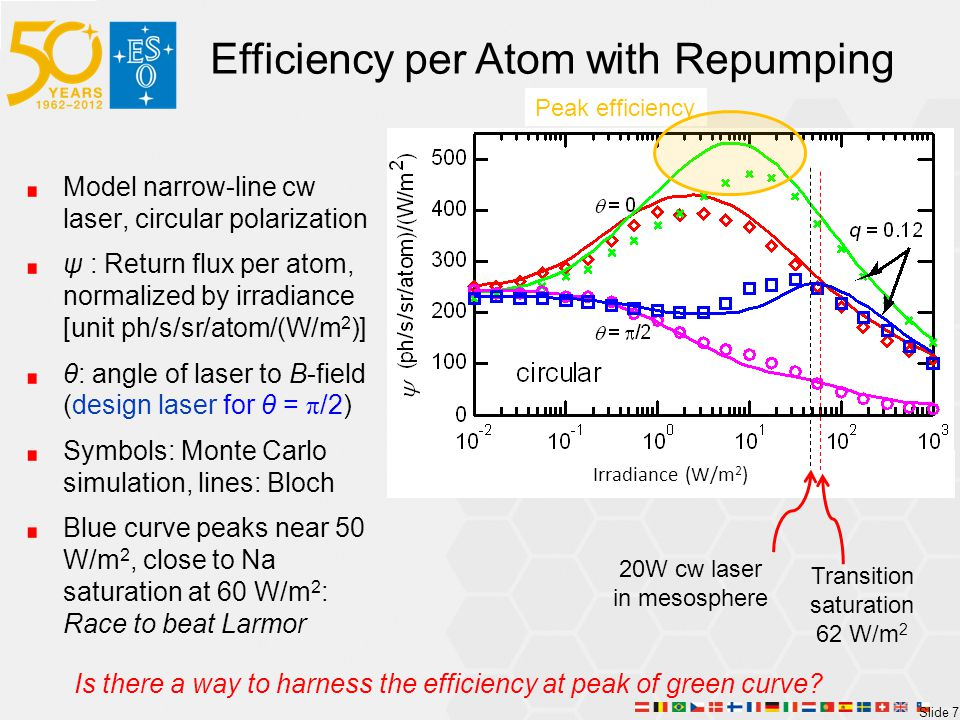 Slide 7 Efficiency per Atom with Repumping Model narrow-line cw laser, circular polarization ψ : Return flux per atom, normalized by irradiance [unit ph/s/sr/atom/(W/m 2 )] θ: angle of laser to B-field (design laser for θ = π /2) Symbols: Monte Carlo simulation, lines: Bloch Blue curve peaks near 50 W/m 2, close to Na saturation at 60 W/m 2 : Race to beat Larmor Irradiance (W/m 2 ) Is there a way to harness the efficiency at peak of green curve.