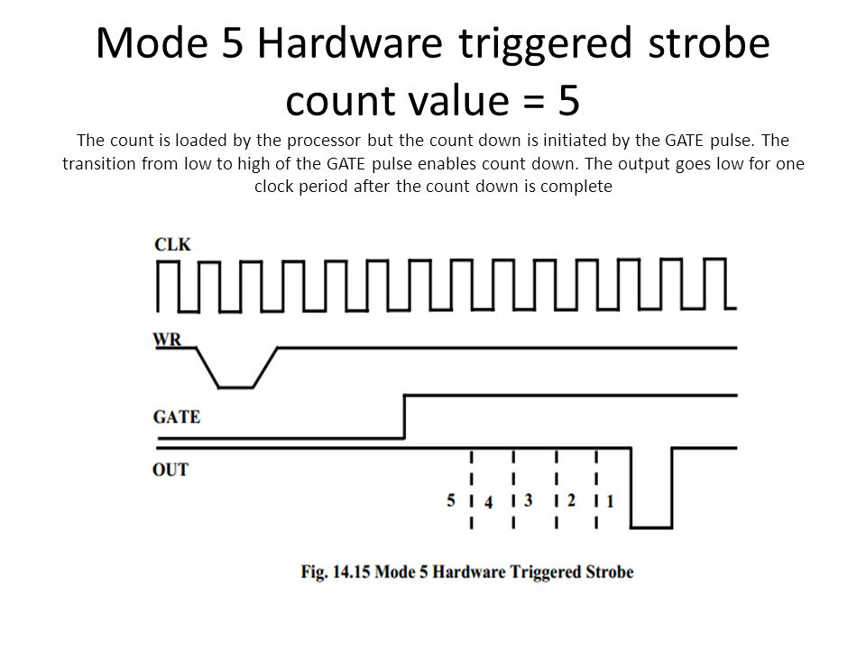 Mode 5 Hardware triggered strobe count value = 5 The count is loaded by the processor but the count down is initiated by the GATE pulse. The transitio