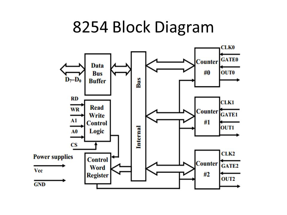 8254 Block Diagram