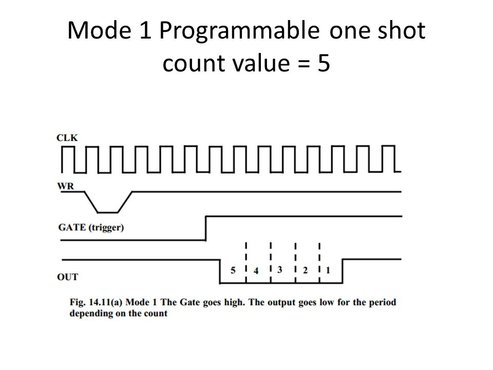 Mode 1 Programmable one shot count value = 5